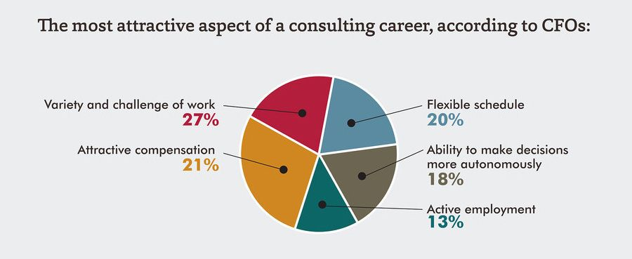 The most attractive aspect of a consulting career, according to CFOs