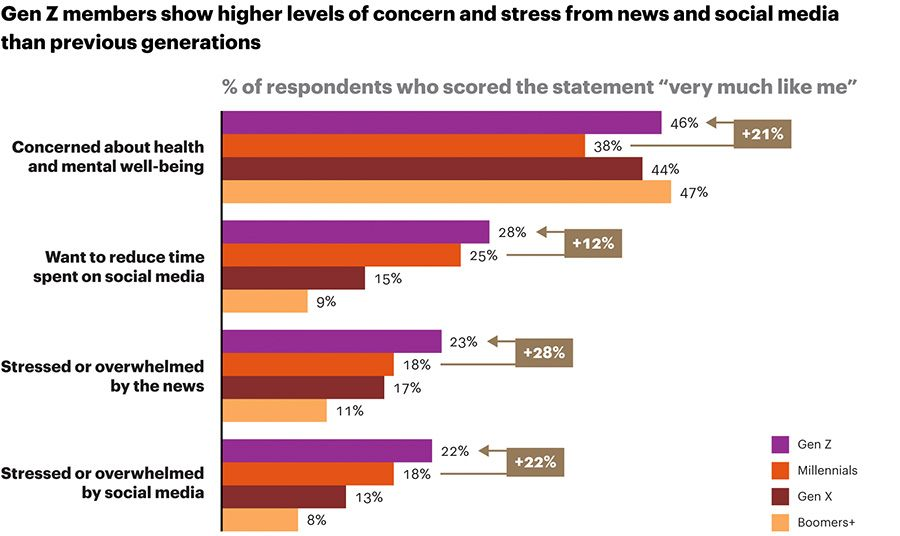 Gen Z members show higher levels of concern and stress from news and social media than previous generations