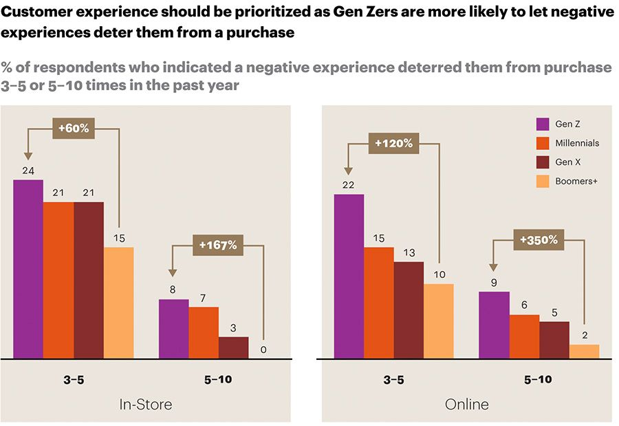 Customer experience should be prioritezed as Gen Zers are more likely to let negative experiences deter them from a purchase