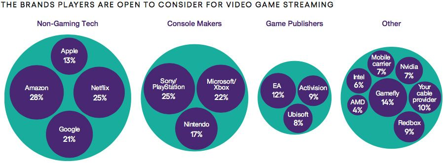 The brands players are open to consider for video game streaming