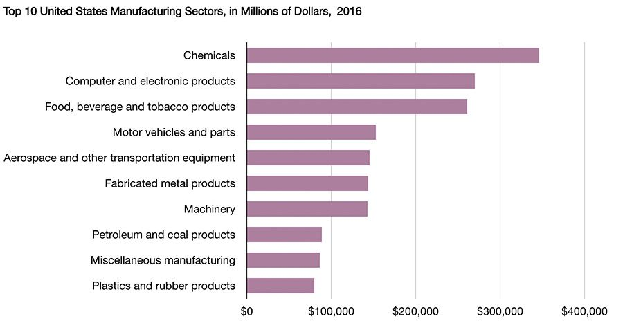 Top 10 United States Manufacturing Sectors