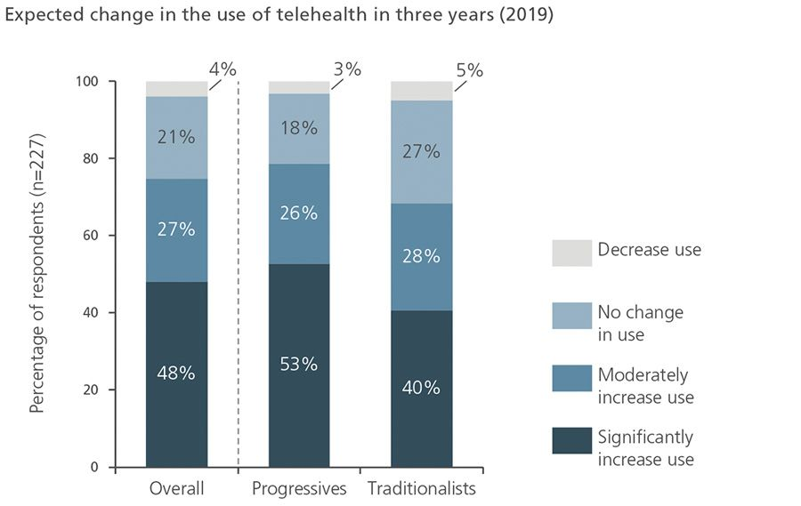 Expected change in use of telehealth in three years