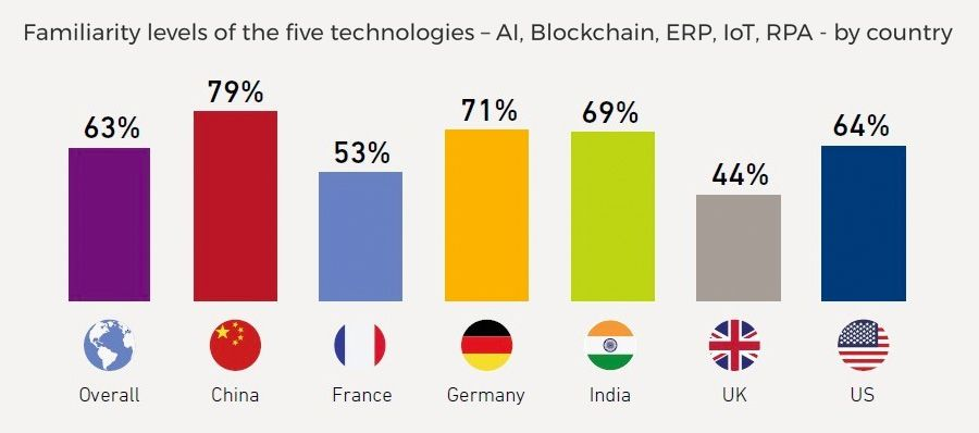 Familiarity levels of the five technologies - AI, Blockchain, ERP, IoT, RPA - by country