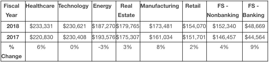 Industry breakdown of board member compensation