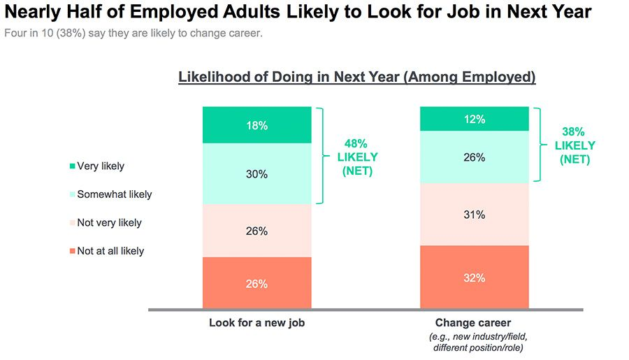 Nearly half of employed adults likely to look for job in next year