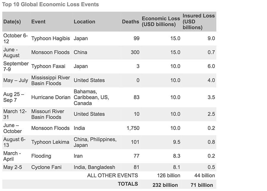 Top 10 Global Economic Loss Events