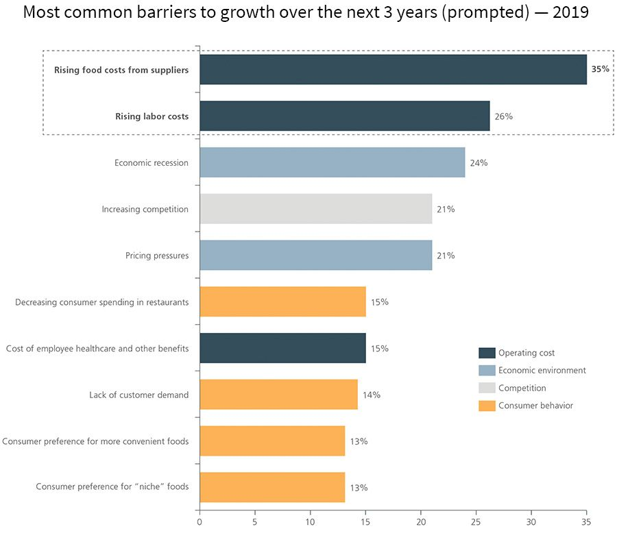 Most common barriers to growth over the next 3 years (prompted) - 2019