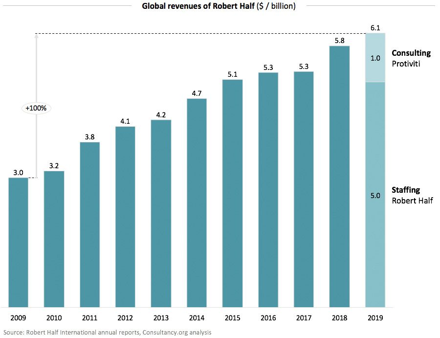 Global revenue of Robert Half