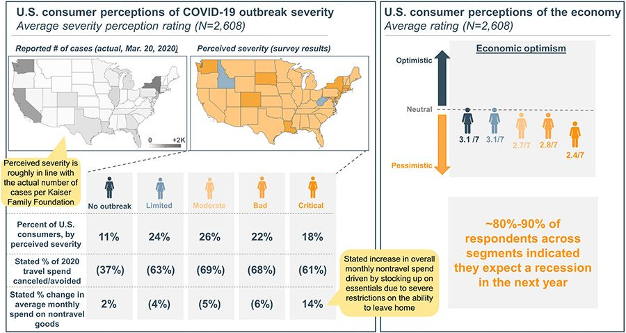 US consumer conceptions of Covid-19