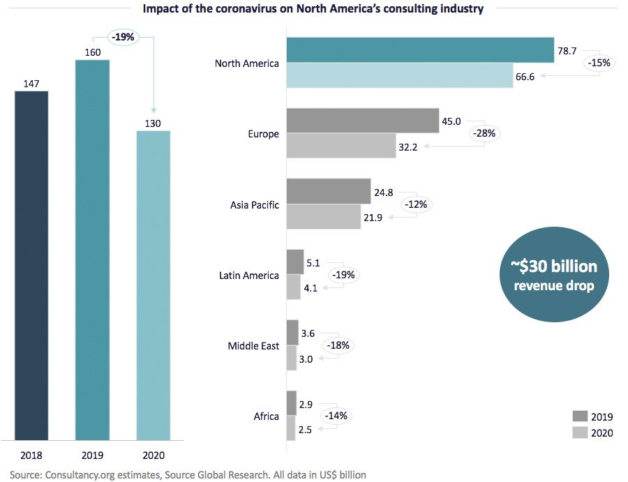Impact of the coronavirus on North America's consulting industry