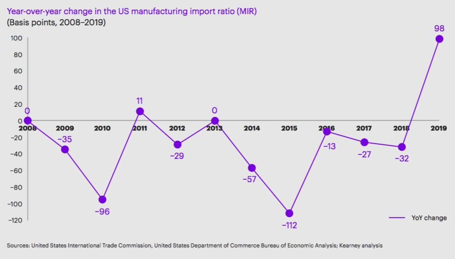 Year-over-year change in the US manufacturing import ratio (MIR)