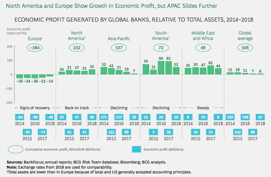 North America and Europe Show Growth in Economic Profit, but APAC Slides Further