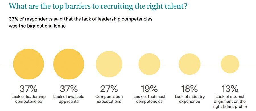 What are the top barriers to recruiting the right talent?