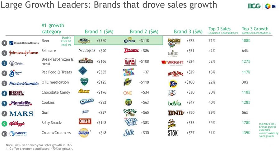 Large Growth Leaders - Brands that drove sales growth
