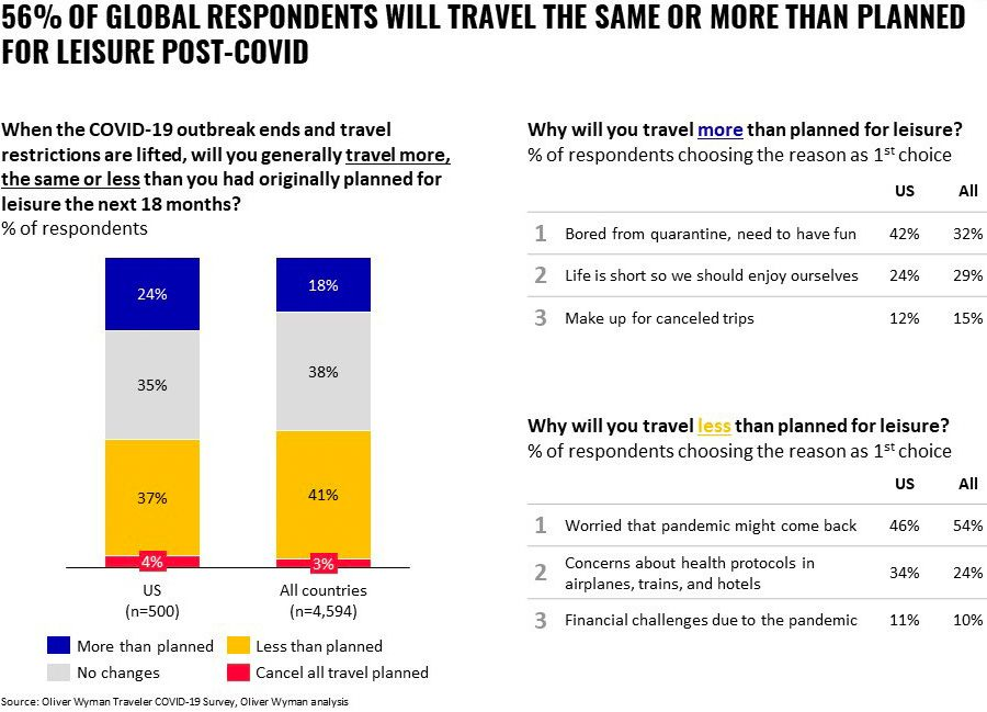 56% of global respondents will travel the same or more