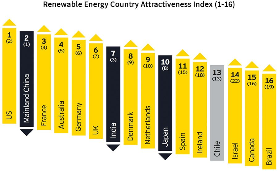 Renewable Energy Country Attractiveness Index (1-16)