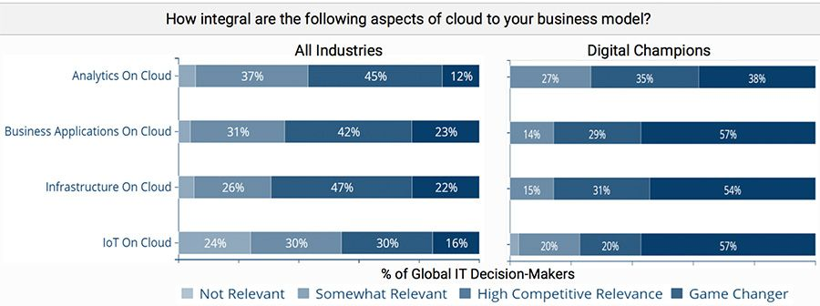 How integral are the following aspects of cloud to your business model?