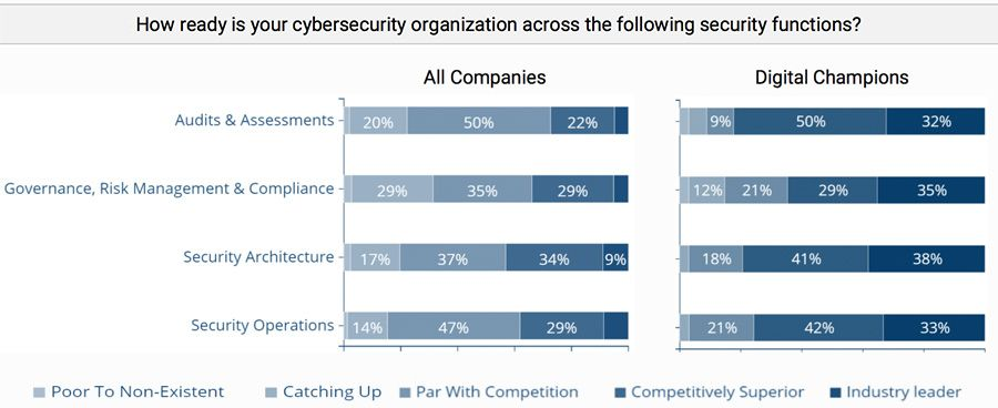 How ready is your cybersecurity organization across the following security functions