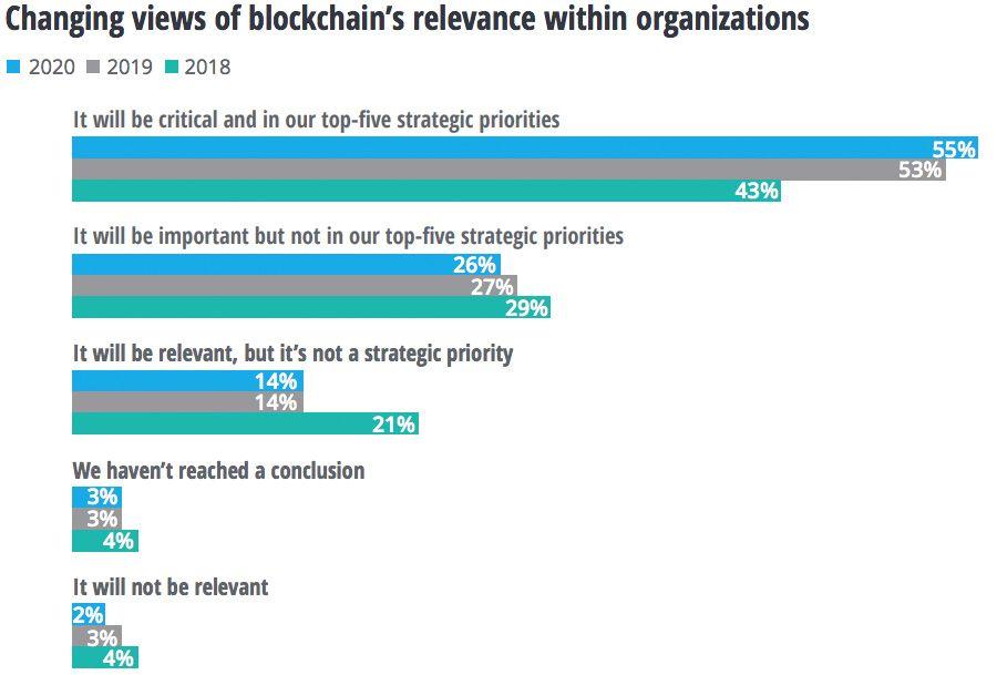 Blockchain's relevance within an organisation