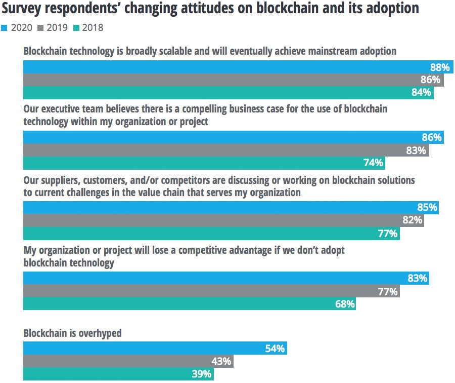 Changing attitudes on blockchain adoption