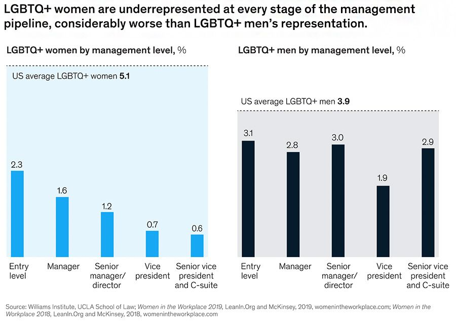 LGBTQ+ women are underrepresented at every stage