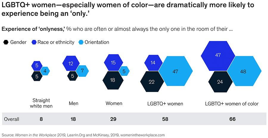 LGBTQ+ women are more likely to experience being an 'only'