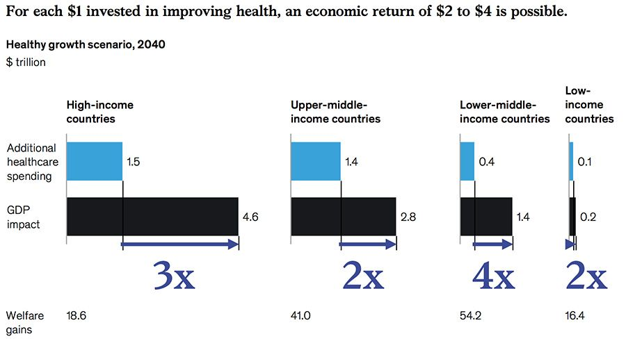 Returns on investment in better health