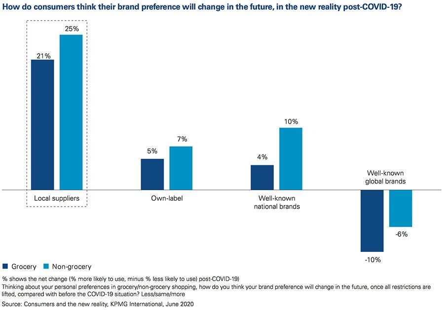 How consumers think their brand preference will change in the future