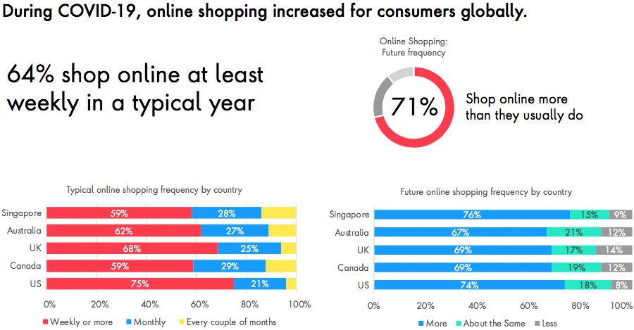 Online shopping has increased under Covid-19
