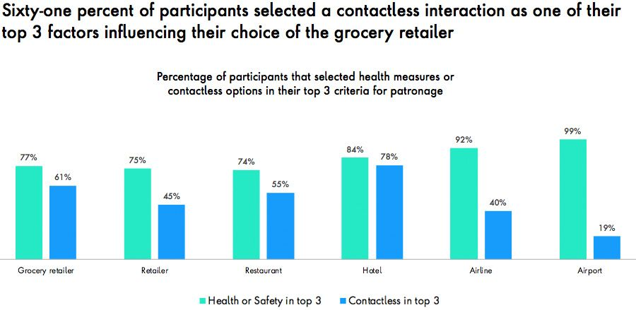 Health & Safety and contactless payments are top factors in brand choices