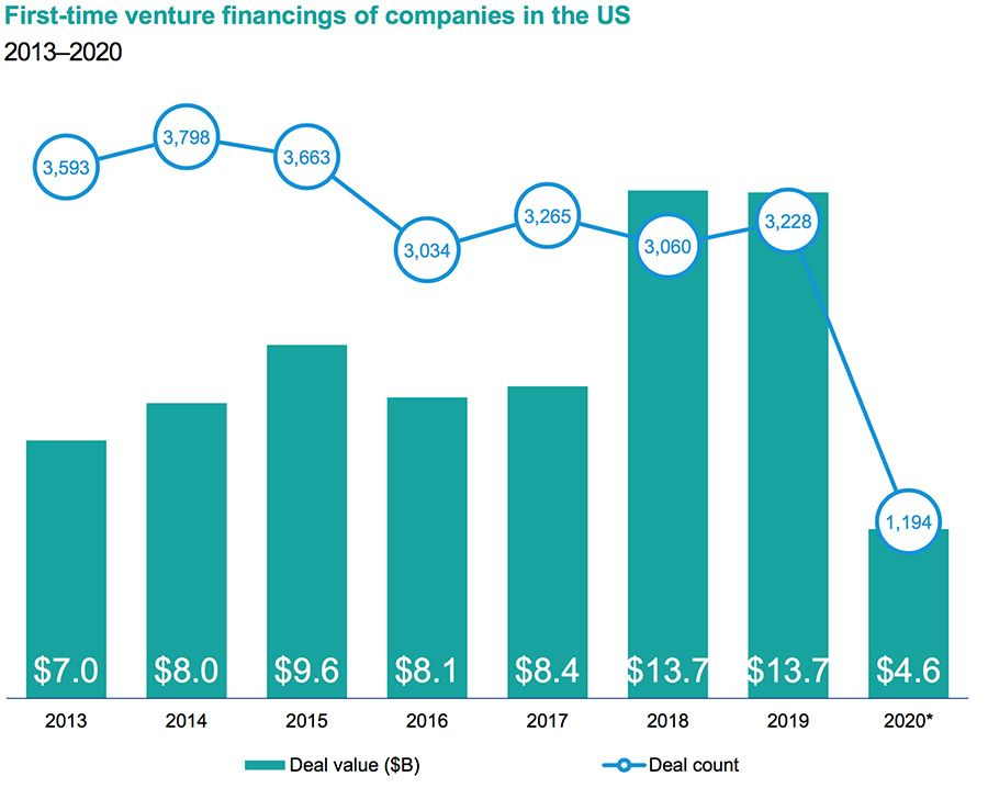 First-time venture financings of companies in the US