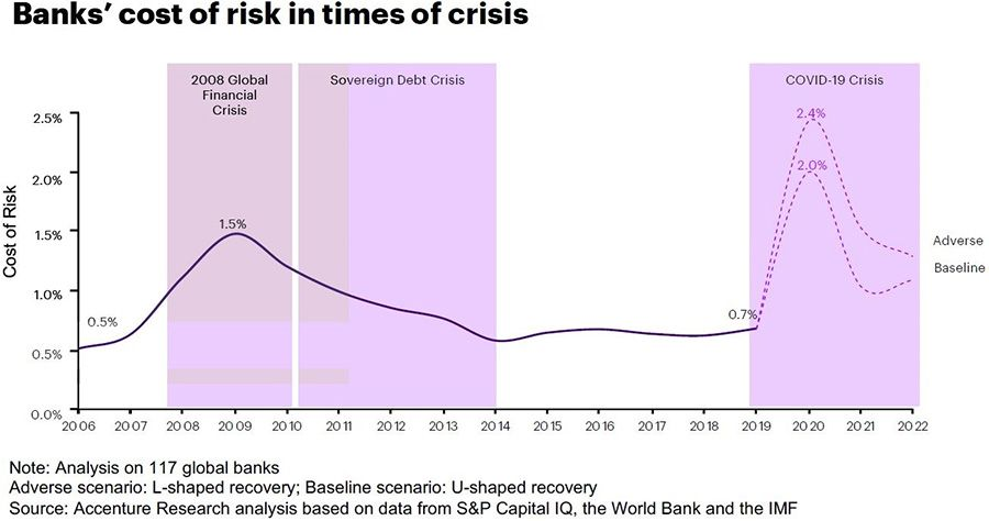 Bank's cost of risk during economic downturns