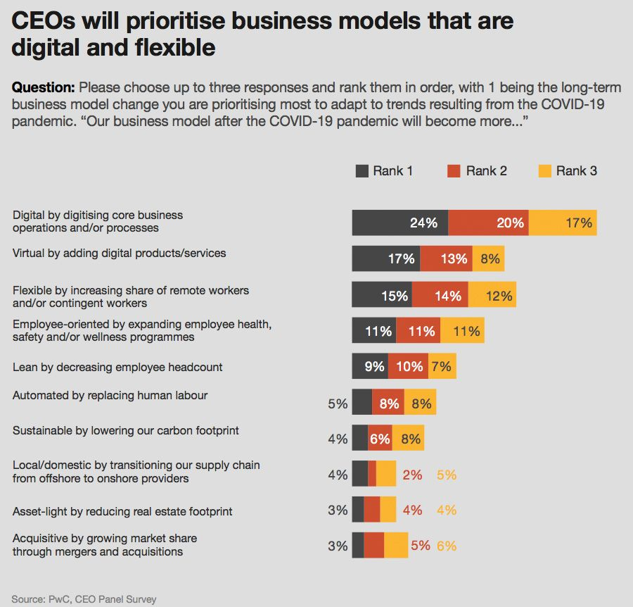 CEOs will prioritize business models that are digital and flexible