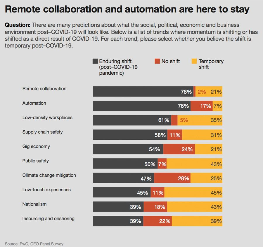 Remote collaboration and automation are here to stay