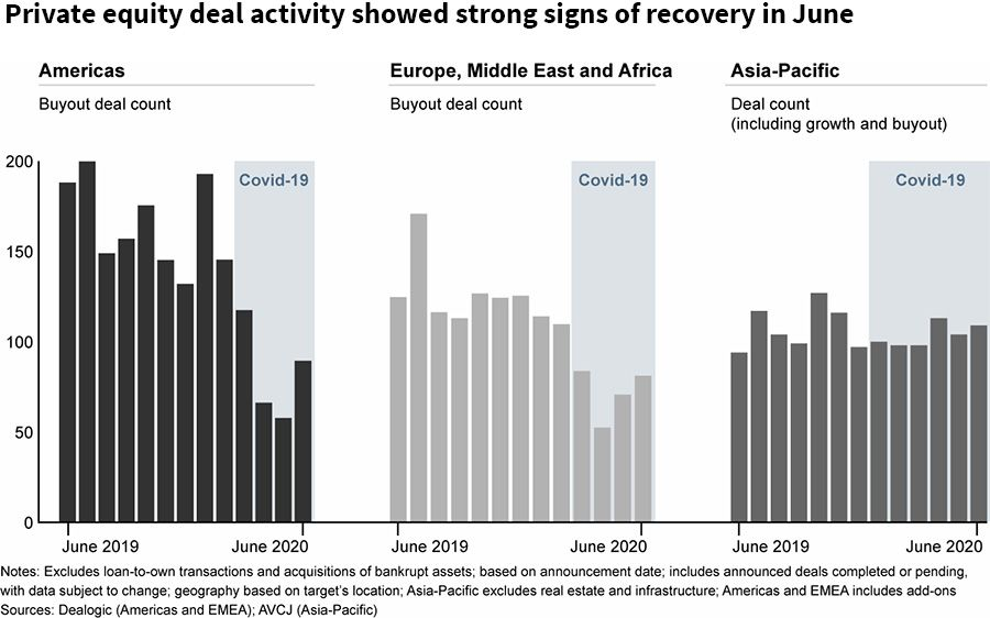 Private equity deal activity showed strong signs of recovery in June