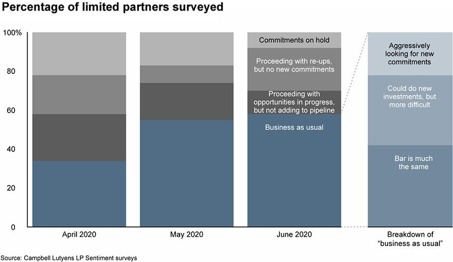 Percentage of limited partners surveyed