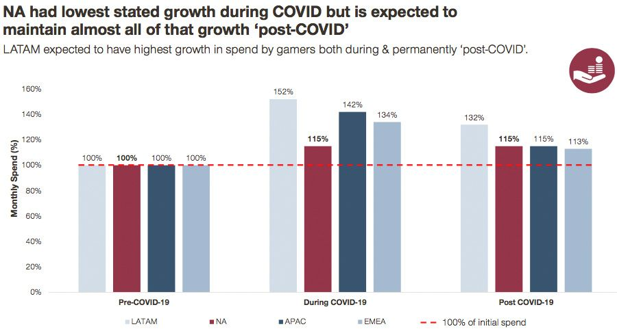 NA had the lowest state growth during Covid