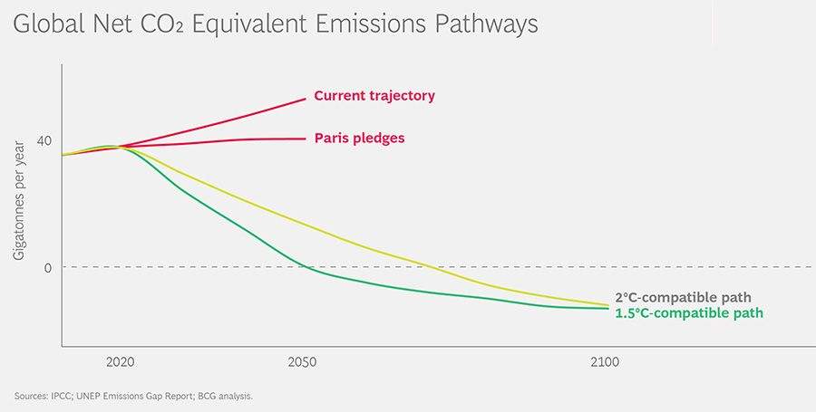 Global Net CO2 Equivalent Emissions Pathways