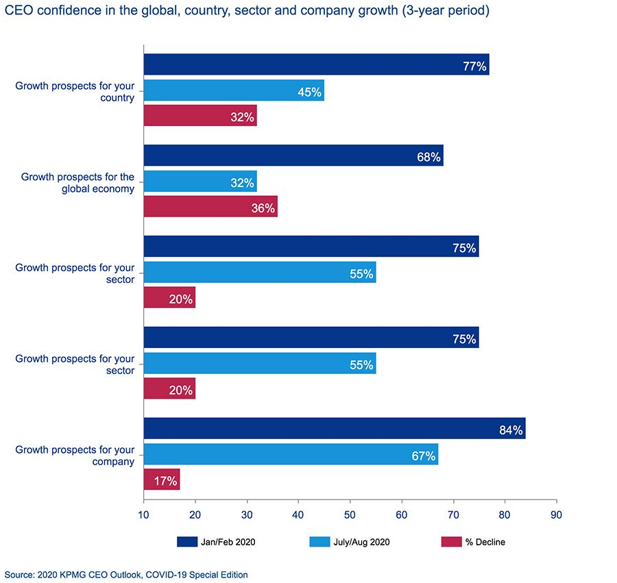 CEO confidence in the global, country, sector and company growth (3-year period)
