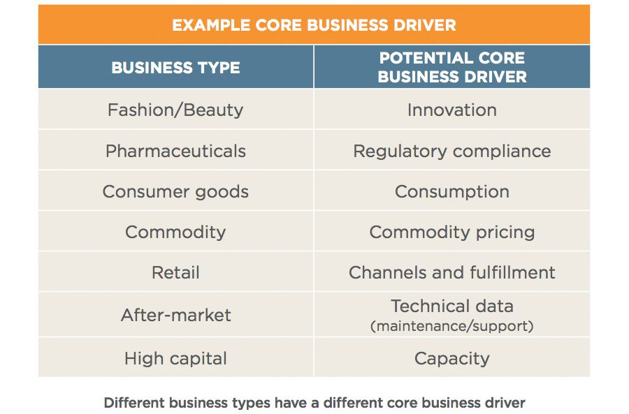 Example core business driver
