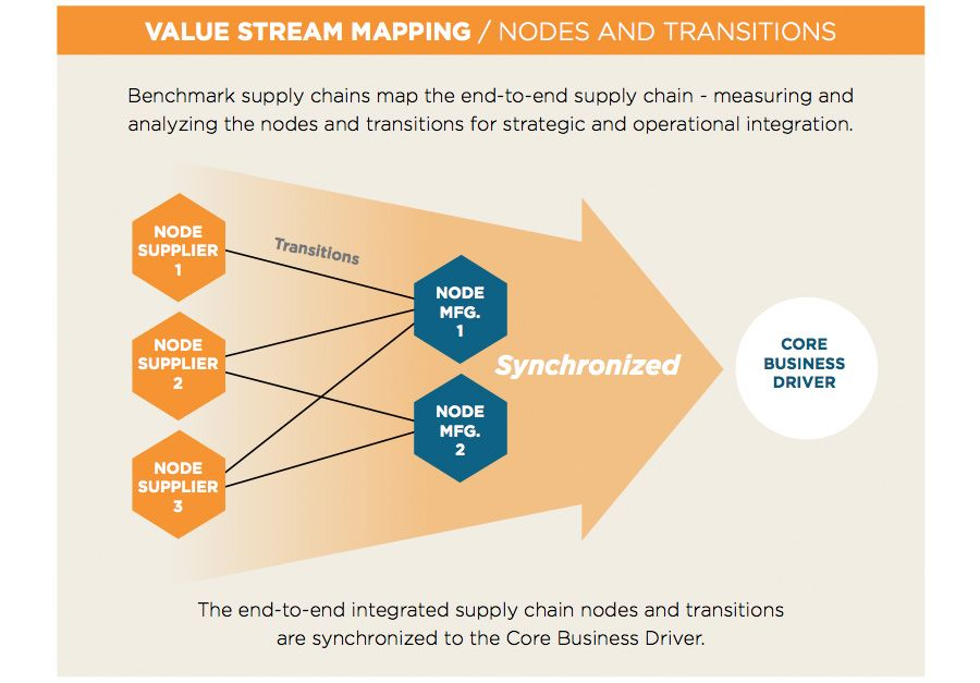 Value streaming mapping