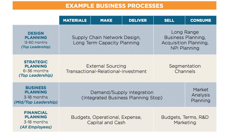 Example business processes