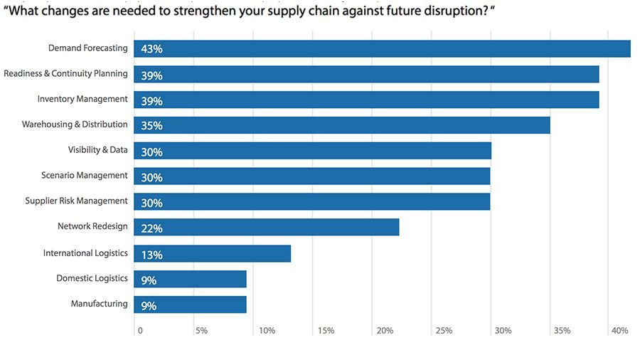 What changes are needed to strengthen your supply chain against future disruption?