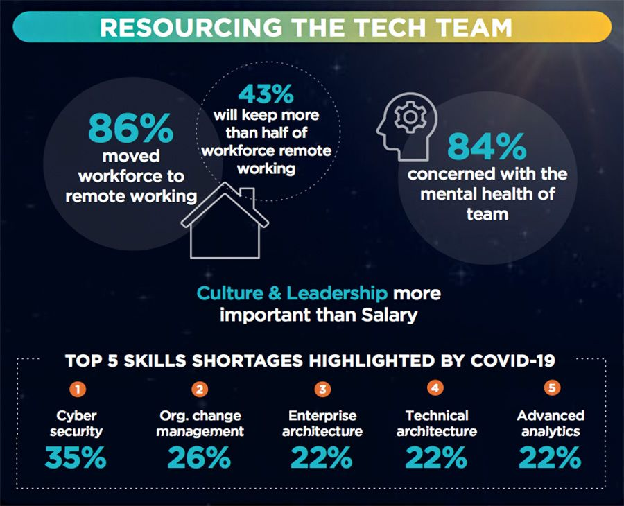 Resourcing the tech team