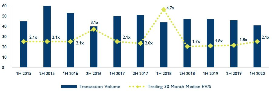 Transaction volume chart