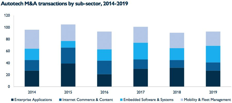 Autotech M&A transactions by subsector
