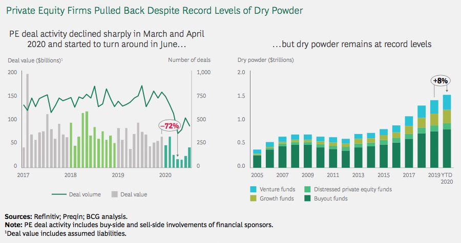Private equity funds are sitting on record levels of dry powder