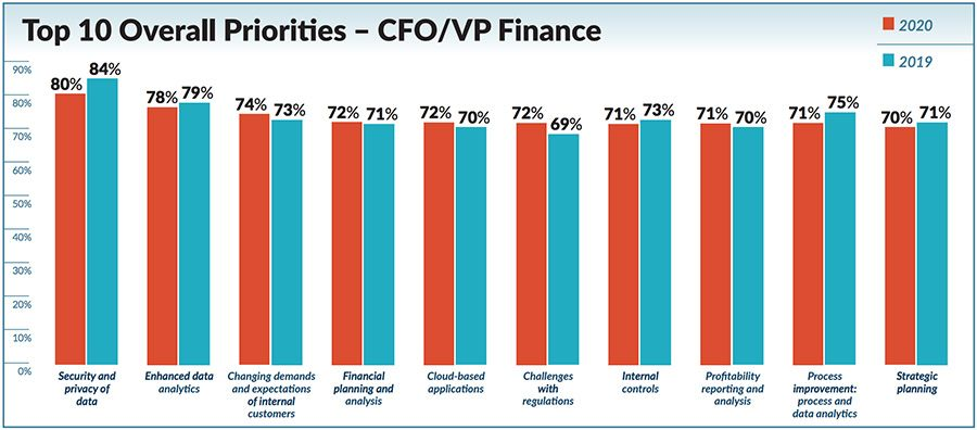 Top 10 Overall Priorities - CFO VP Finance
