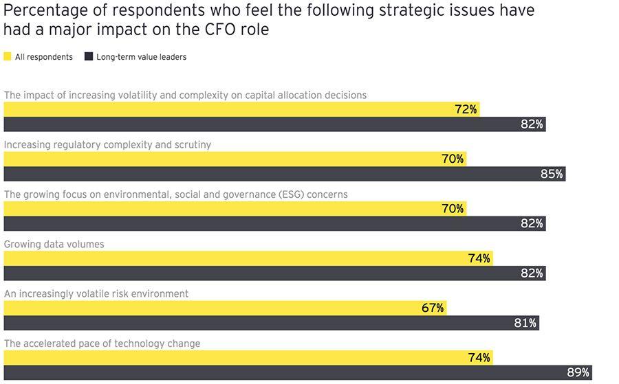 Market factors that influence the CFO role