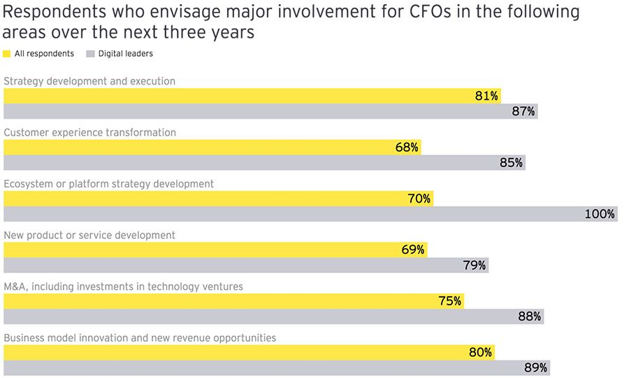 The expanding focus for CFOs